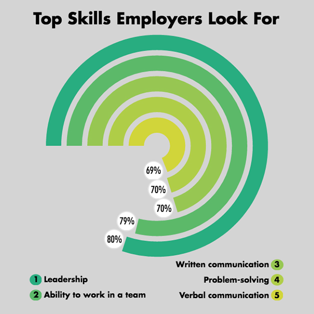 Top Skills Employers Look For: #1 Leadership, #2 Ability to work as a team, #3 Written communication, #4 Problem-solving, #5 Verbal communication